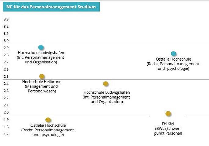 Personalmanagement studium nc werte auswahlverfahren for Psychologie nc werte